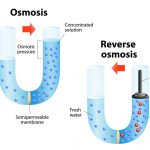 Reverse Osmosis: the power to dominate the ocean